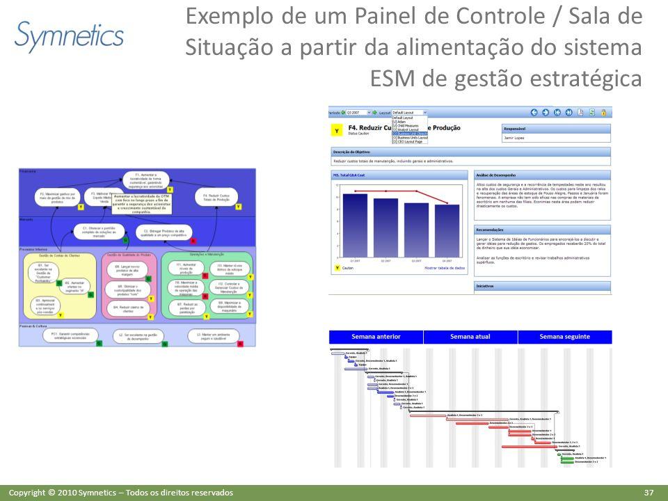 Exemplo de um Painel de Controle / Sala de Situação a partir da alimentação do sistema ESM de gestão estratégica