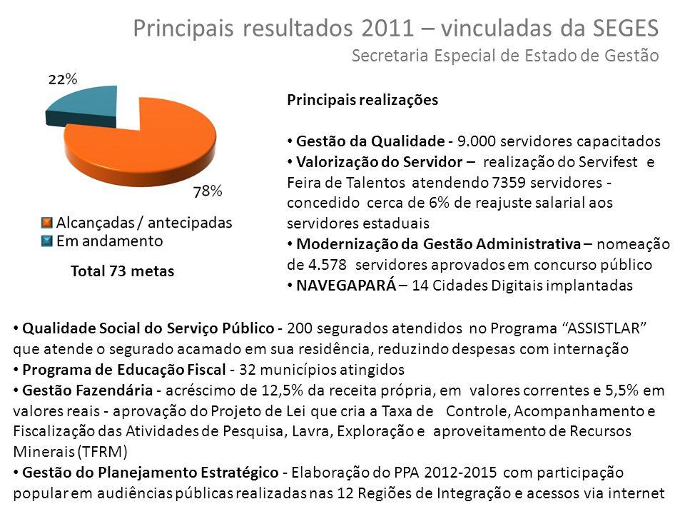 Principais resultados 2011 – vinculadas da SEGES Secretaria Especial de Estado de Gestão
