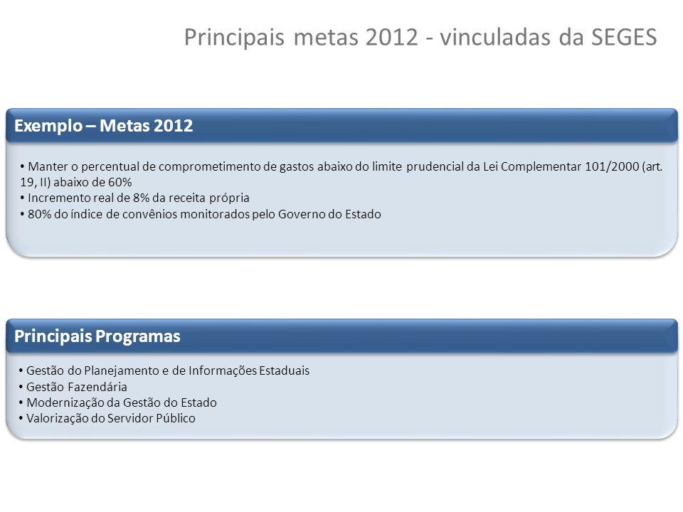 Principais metas 2012 - vinculadas da SEGES