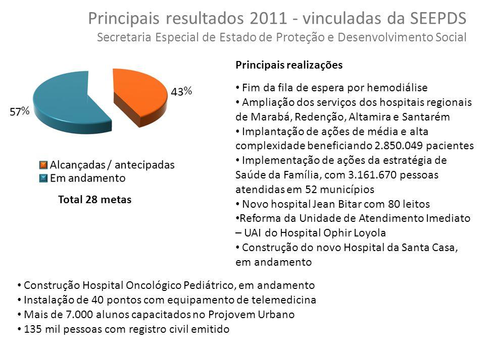 Principais resultados 2011 - vinculadas da SEEPDS Secretaria Especial de Estado de Proteção e Desenvolvimento Social