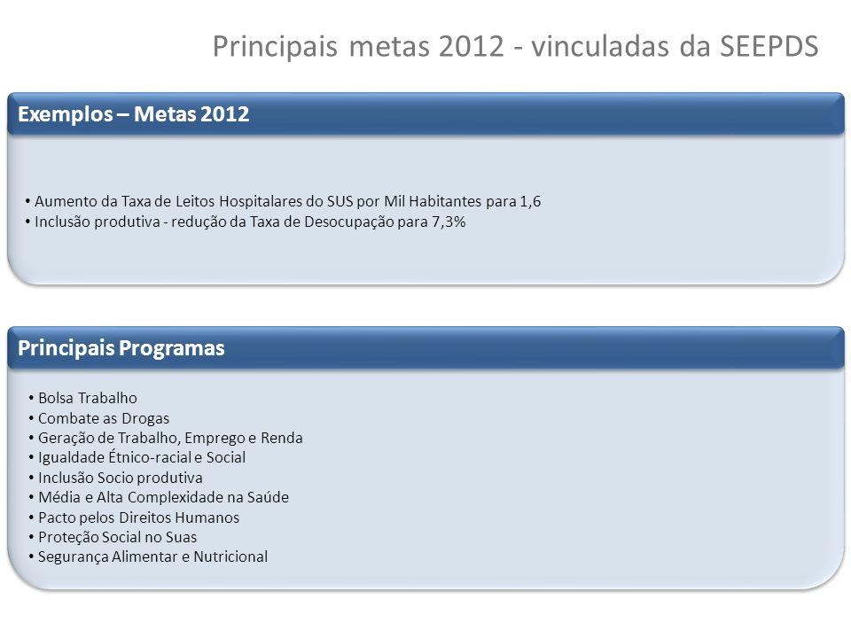 Principais metas 2012 - vinculadas da SEEPDS
