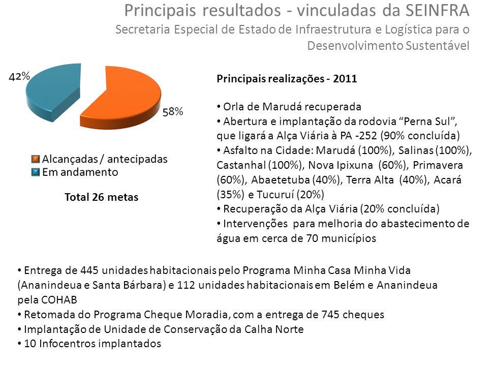 Principais resultados - vinculadas da SEINFRA Secretaria Especial de Estado de Infraestrutura e Logística para o Desenvolvimento Sustentável