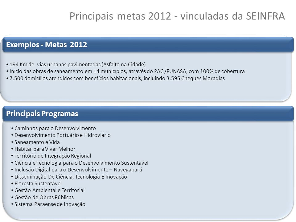 Principais metas 2012 - vinculadas da SEINFRA