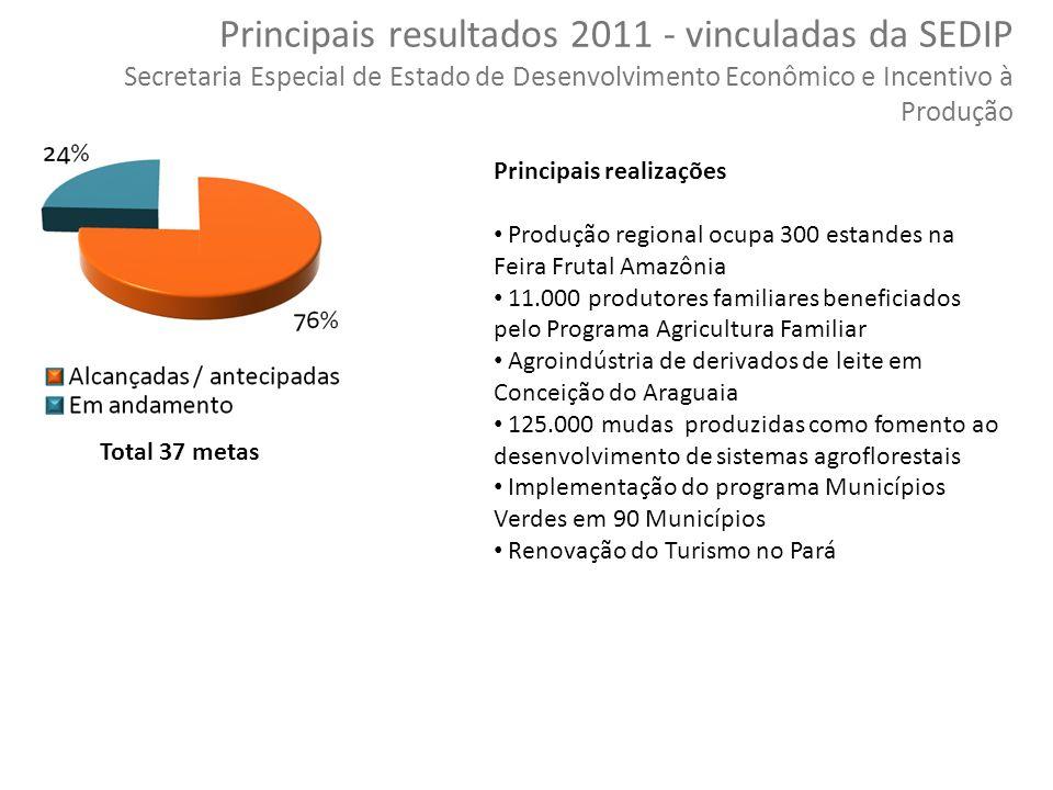 Principais resultados 2011 - vinculadas da SEDIP Secretaria Especial de Estado de Desenvolvimento Econômico e Incentivo à Produção