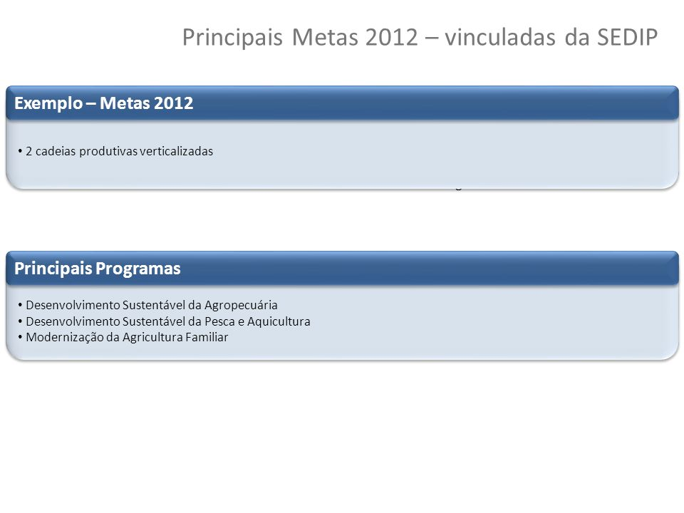 Principais Metas 2012 – vinculadas da SEDIP