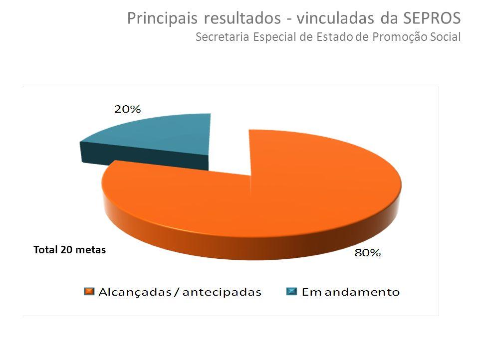 Principais resultados - vinculadas da SEPROS Secretaria Especial de Estado de Promoção Social