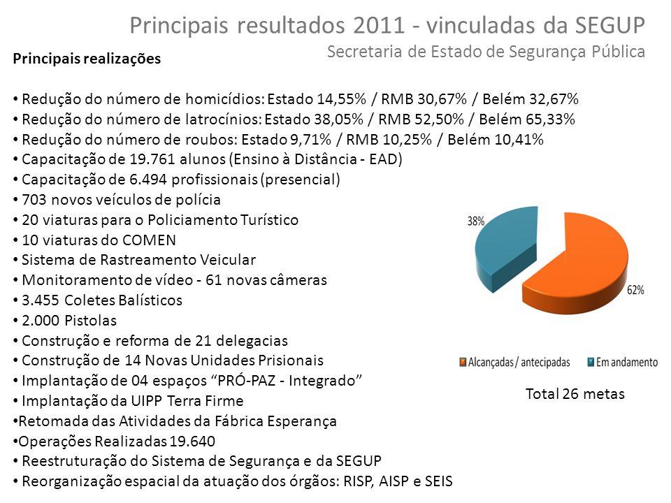 Principais resultados 2011 - vinculadas da SEGUP Secretaria de Estado de Segurança Pública