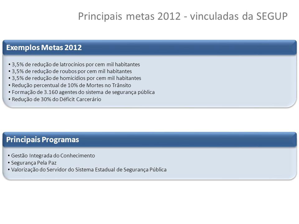 Principais metas 2012 - vinculadas da SEGUP