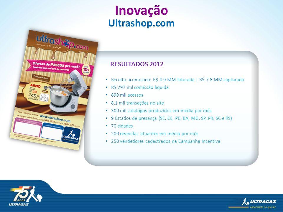 Inovação Ultrashop.com RESULTADOS 2012