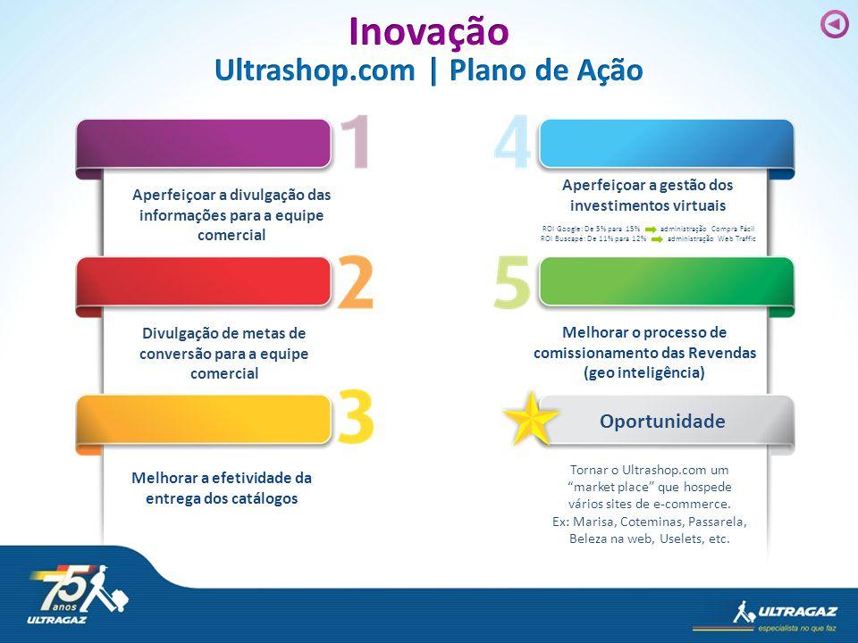 Inovação Ultrashop.com | Plano de Ação Oportunidade