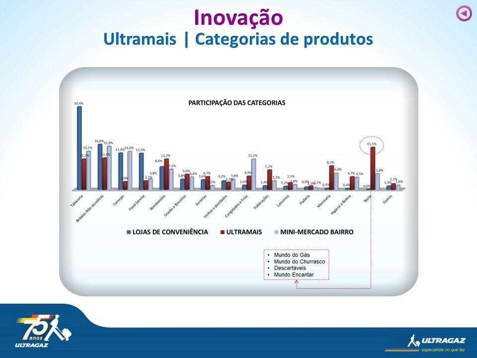 Ultramais | Categorias de produtos
