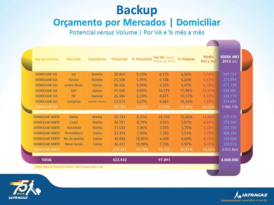 Orçamento por Mercados | Domiciliar