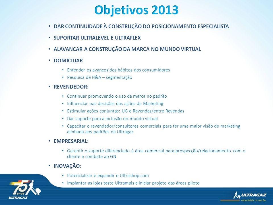 Objetivos 2013 DAR CONTINUIDADE À CONSTRUÇÃO DO POSICIONAMENTO ESPECIALISTA. SUPORTAR ULTRALEVEL E ULTRAFLEX.