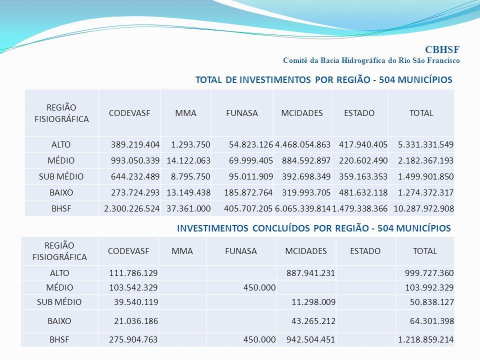 TOTAL DE INVESTIMENTOS POR REGIÃO - 504 MUNICÍPIOS