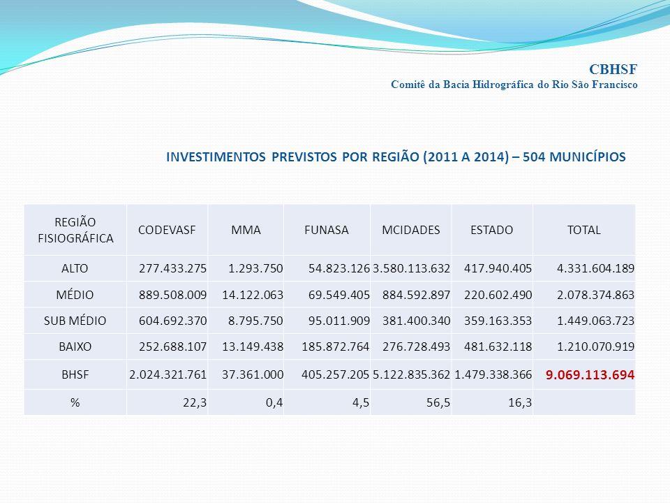 INVESTIMENTOS PREVISTOS POR REGIÃO (2011 A 2014) – 504 MUNICÍPIOS