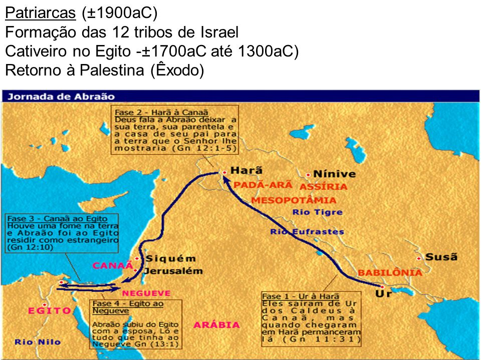 Patriarcas (±1900aC) Formação das 12 tribos de Israel.