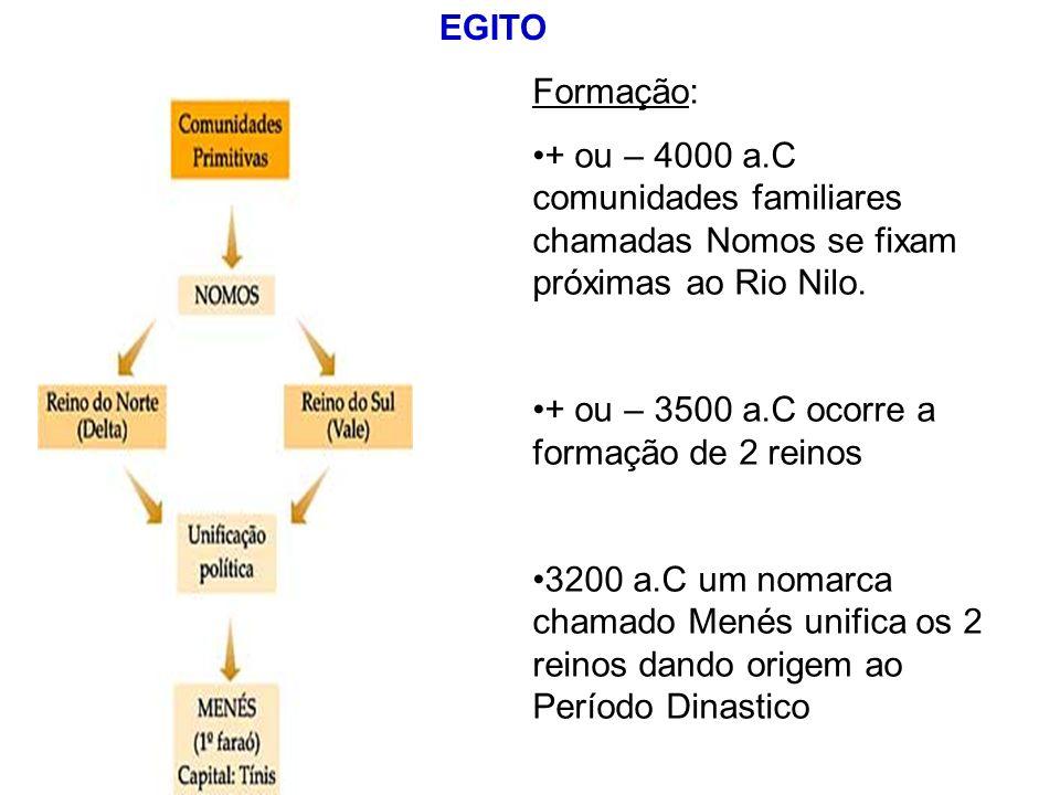 EGITO Formação: + ou – 4000 a.C comunidades familiares chamadas Nomos se fixam próximas ao Rio Nilo.