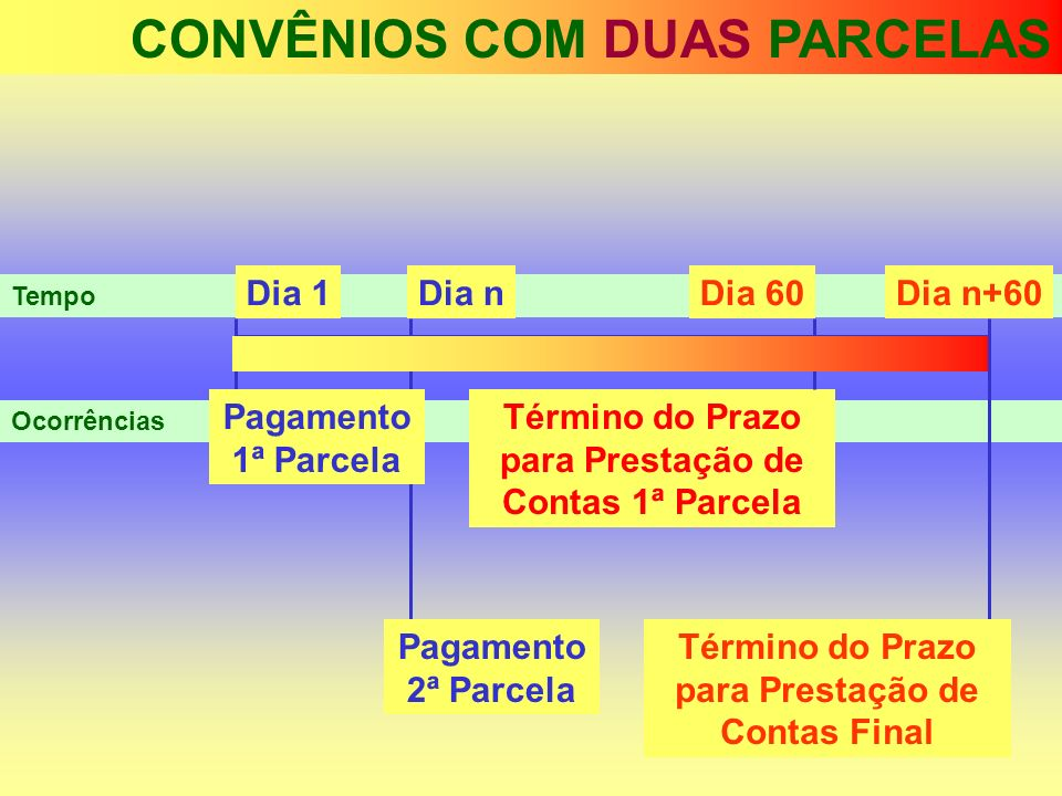 CONVÊNIOS COM DUAS PARCELAS