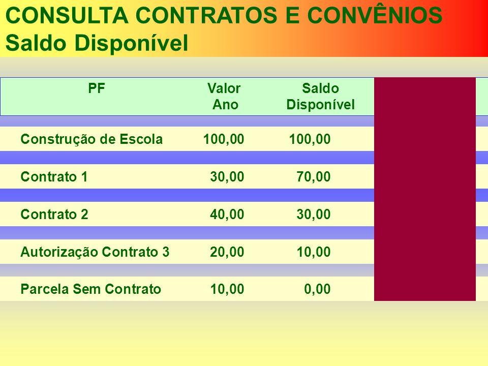 CONSULTA CONTRATOS E CONVÊNIOS Saldo Disponível