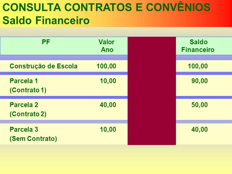 CONSULTA CONTRATOS E CONVÊNIOS Saldo Financeiro