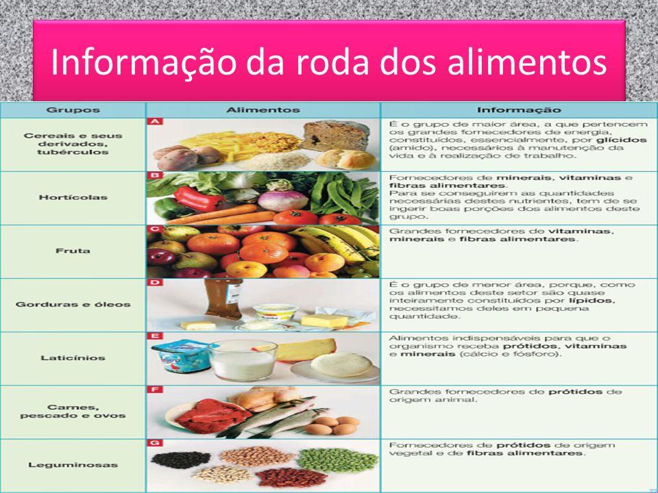 Informação da roda dos alimentos