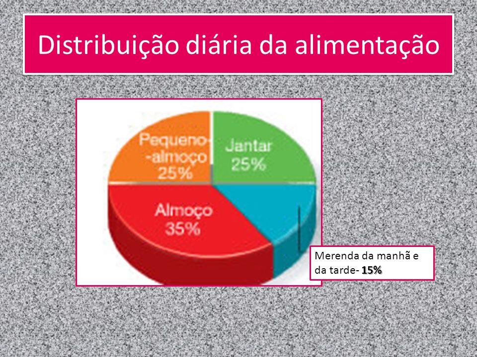 Distribuição diária da alimentação