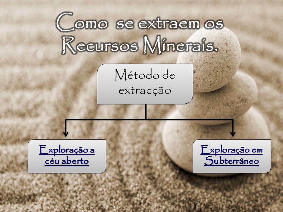 Como se extraem os Recursos Minerais.