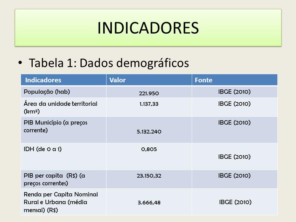 INDICADORES Tabela 1: Dados demográficos Indicadores Valor Fonte