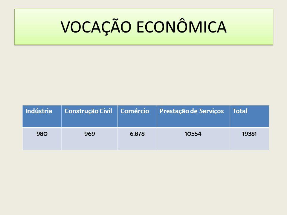 VOCAÇÃO ECONÔMICA Indústria Construção Civil Comércio