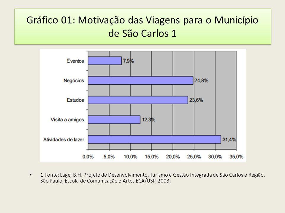 Gráfico 01: Motivação das Viagens para o Município de São Carlos 1