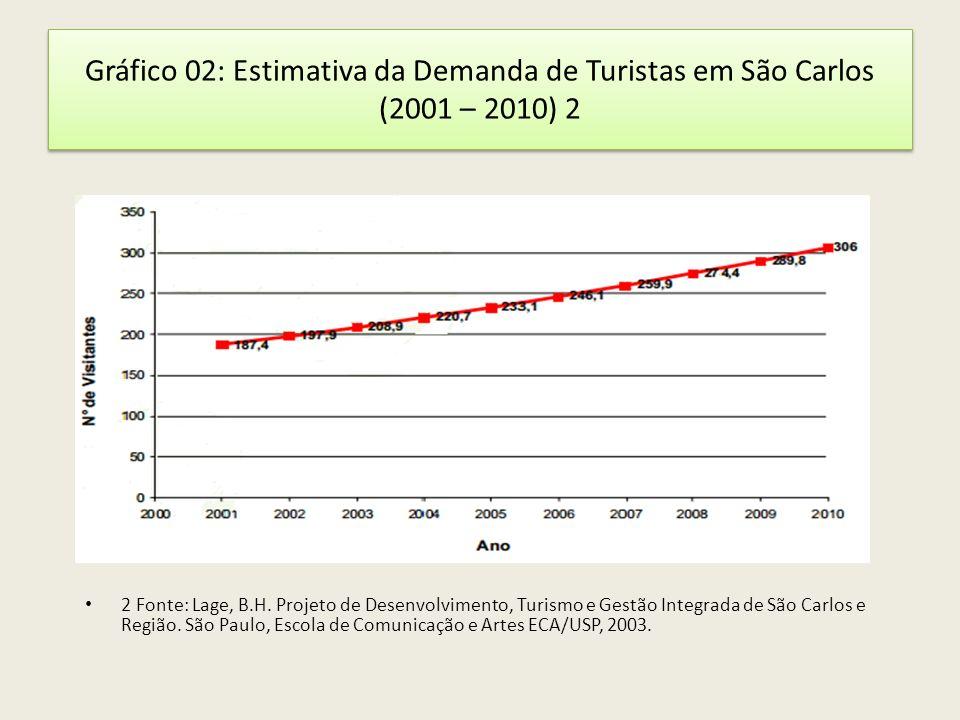 Gráfico 02: Estimativa da Demanda de Turistas em São Carlos (2001 – 2010) 2