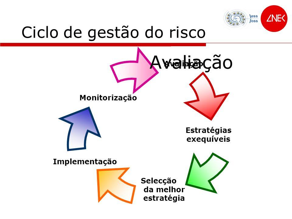 Ciclo de gestão do risco
