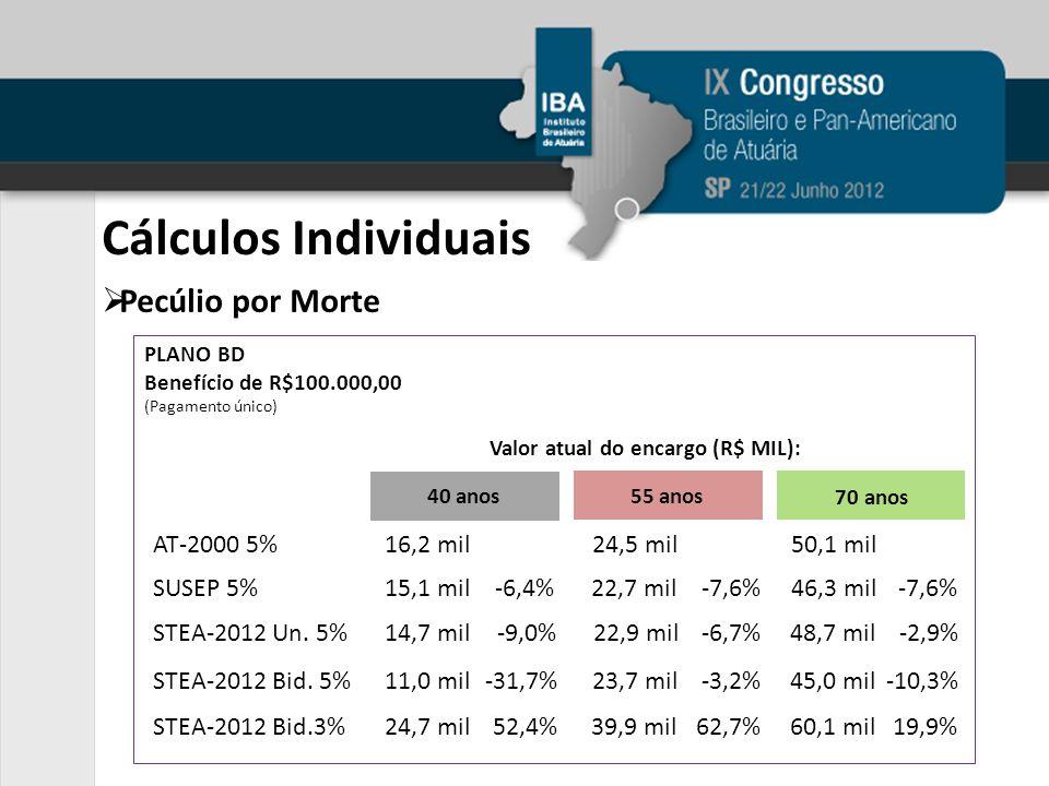 Cálculos Individuais Pecúlio por Morte AT-2000 5% 16,2 mil 24,5 mil