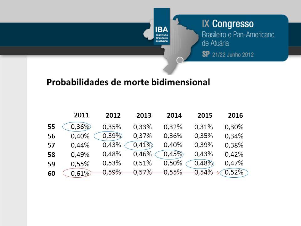 Probabilidades de morte bidimensional