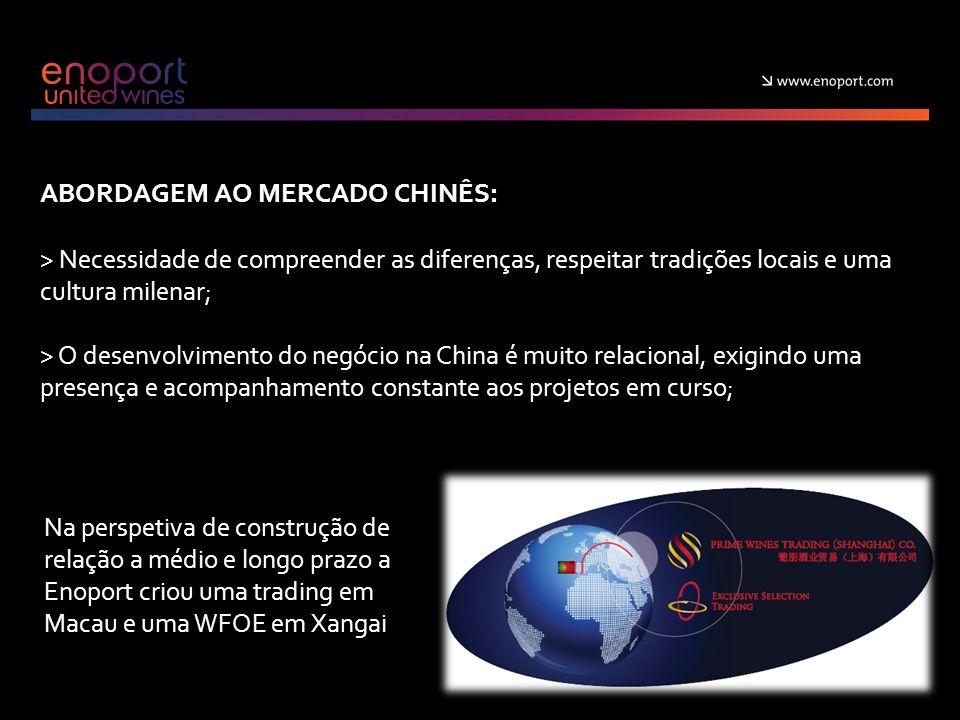 ABORDAGEM AO MERCADO CHINÊS: