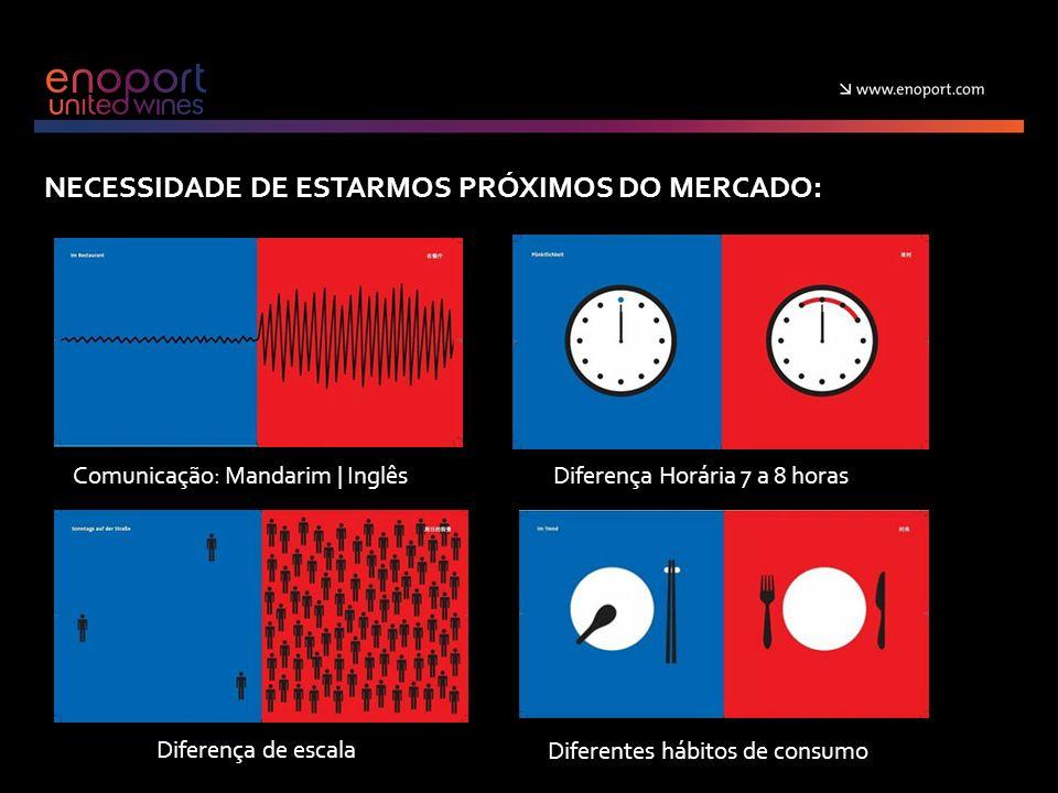 NECESSIDADE DE ESTARMOS PRÓXIMOS DO MERCADO: