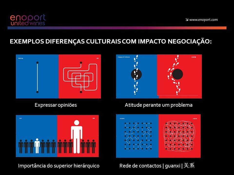 EXEMPLOS DIFERENÇAS CULTURAIS COM IMPACTO NEGOCIAÇÃO: