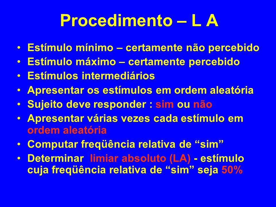Procedimento – L A Estímulo mínimo – certamente não percebido