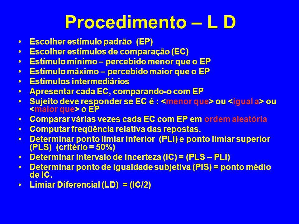 Procedimento – L D Escolher estímulo padrão (EP)