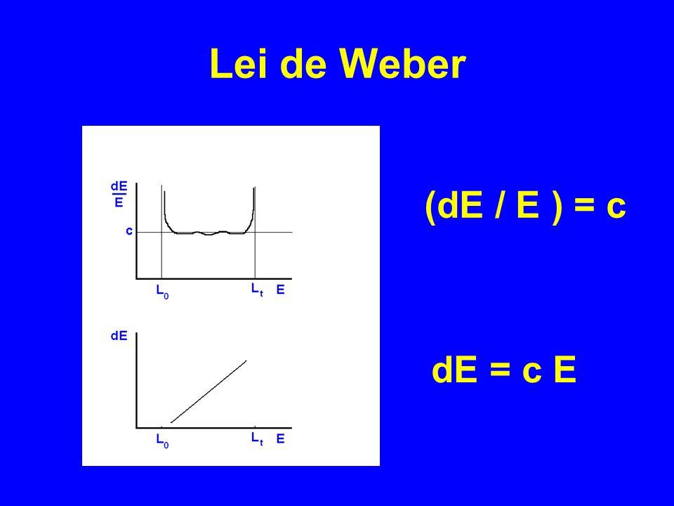 Lei de Weber (dE / E ) = c dE = c E