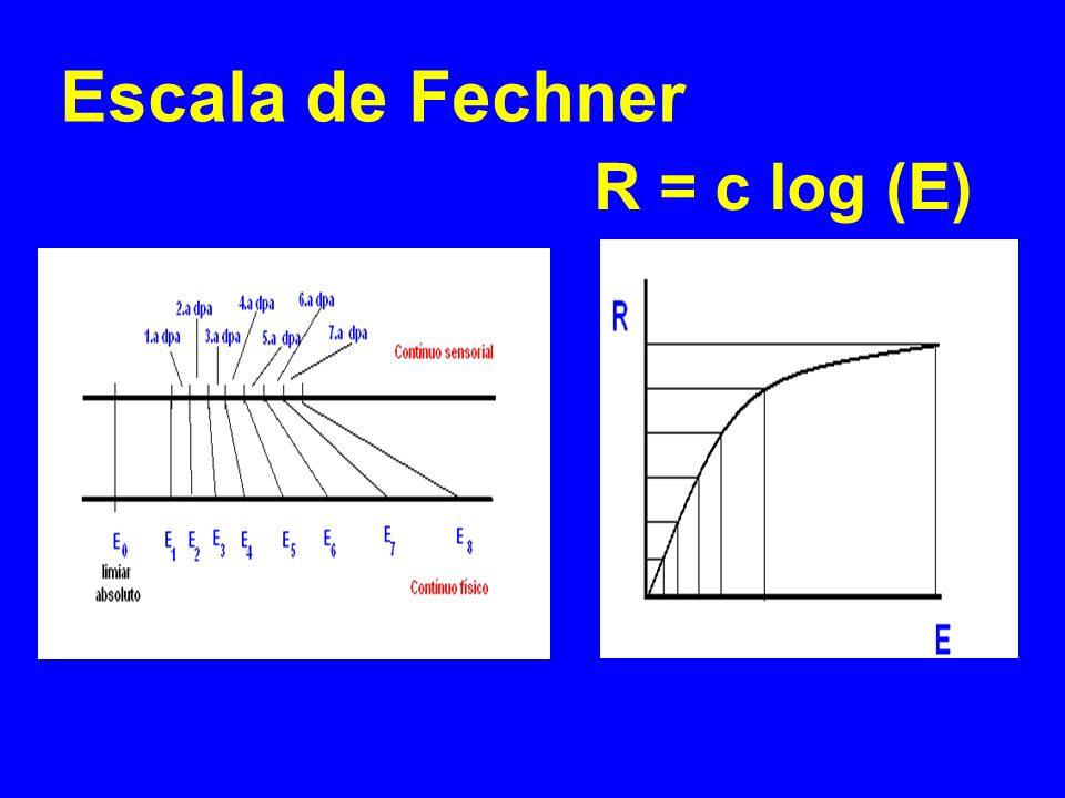 Escala de Fechner R = c log (E)