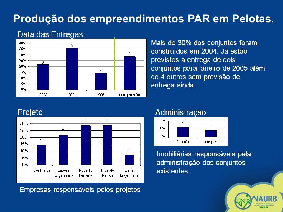 Produção dos empreendimentos PAR em Pelotas.