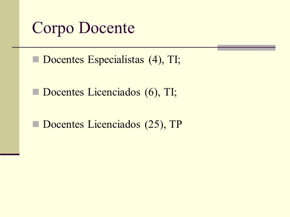 Corpo Docente Docentes Especialistas (4), TI;