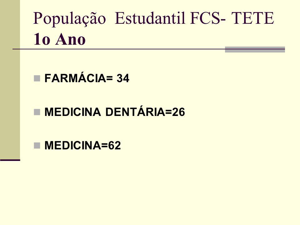 População Estudantil FCS- TETE 1o Ano