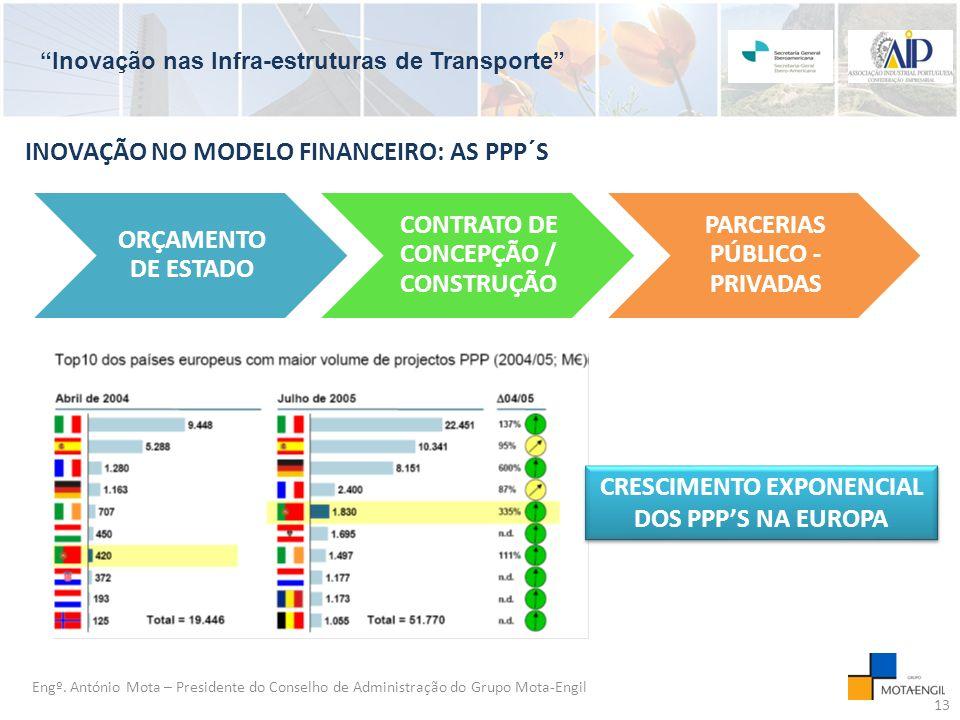 CONTRATO DE CONCEPÇÃO / CONSTRUÇÃO PARCERIAS PÚBLICO - PRIVADAS