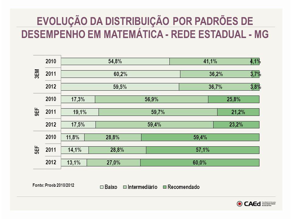 EVOLUÇÃO DA DISTRIBUIÇÃO POR PADRÕES DE DESEMPENHO EM MATEMÁTICA - REDE ESTADUAL - MG