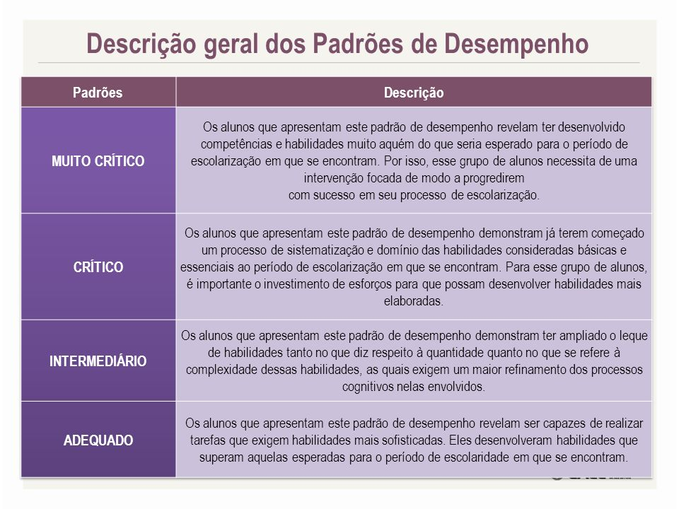 Descrição geral dos Padrões de Desempenho