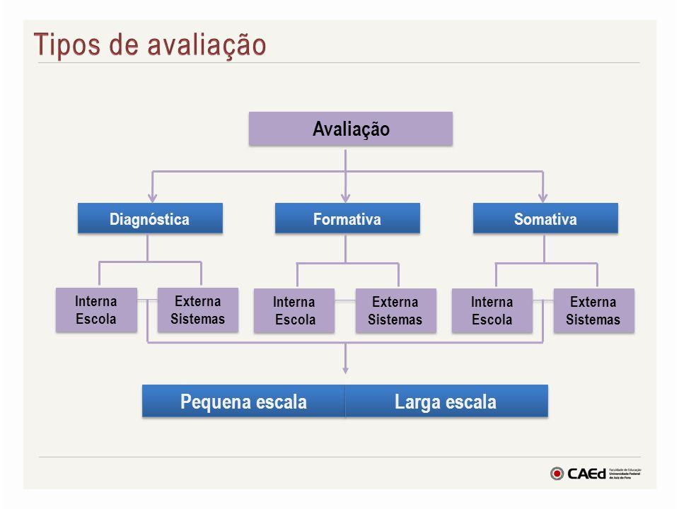 Tipos de avaliação Pequena escala Larga escala Avaliação Diagnóstica