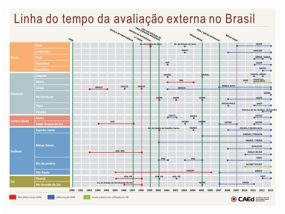 Linha do tempo da avaliação externa no Brasil