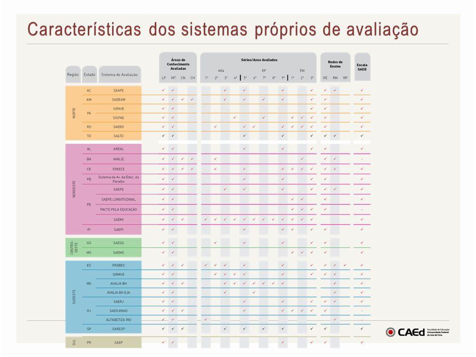 Características dos sistemas próprios de avaliação
